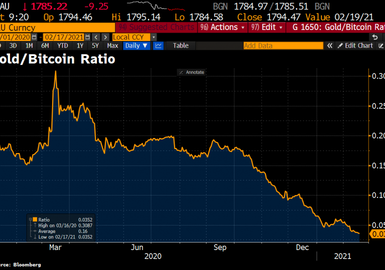 Bitcoin buys more gold than ever, with one ounce now costing under 0.035 BTC