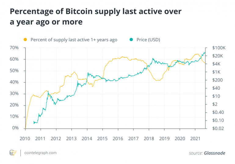A little bit of history repeating? The numbers behind Bitcoin's bull run