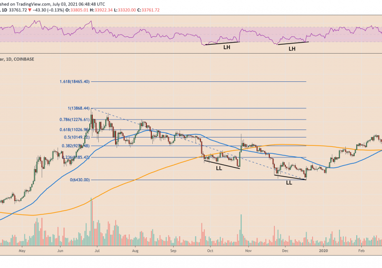 Bitcoin fractal setup from 2019 hints BTC price can rebound back to $50K