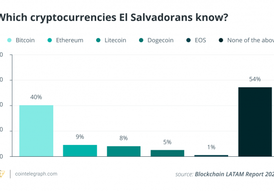 54% of Salvadorans are not familiar with Bitcoin, survey suggests